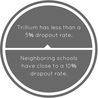 Trillium Academy Charter School | Dropout Rate Stats
